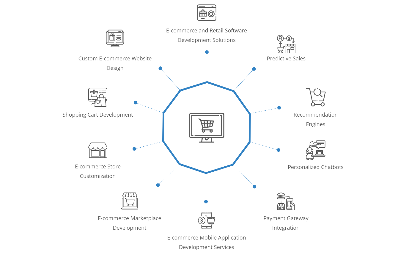 Oodles E-commerce Development Services Suite
