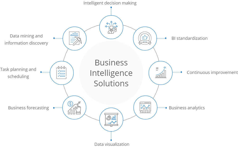 Business inteliigence solutions