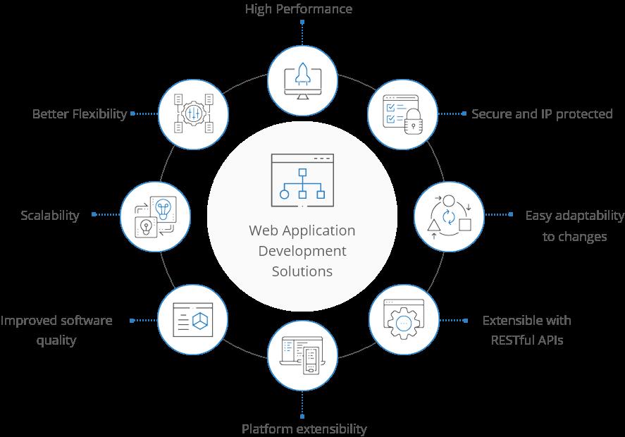 Web application development solutions