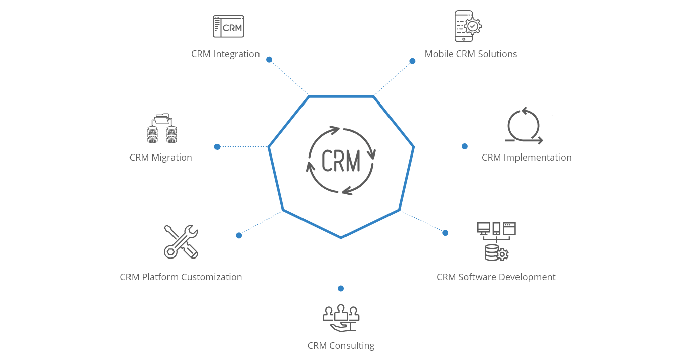 Our CRM Development Services