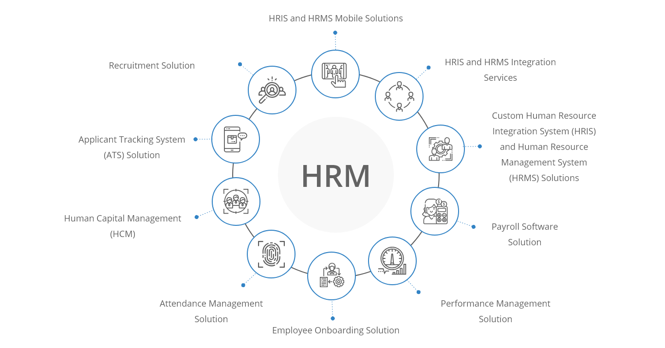 Our HRM Development Services