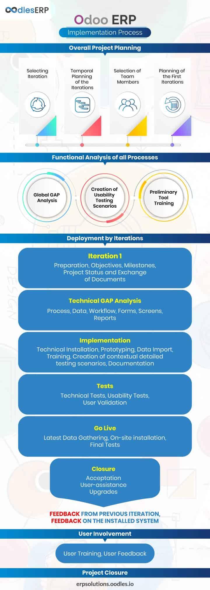 Odoo ERP Implementation