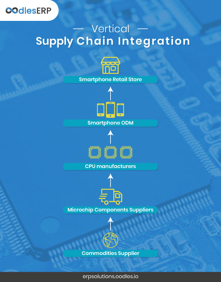 Integrated Supply Chain Management