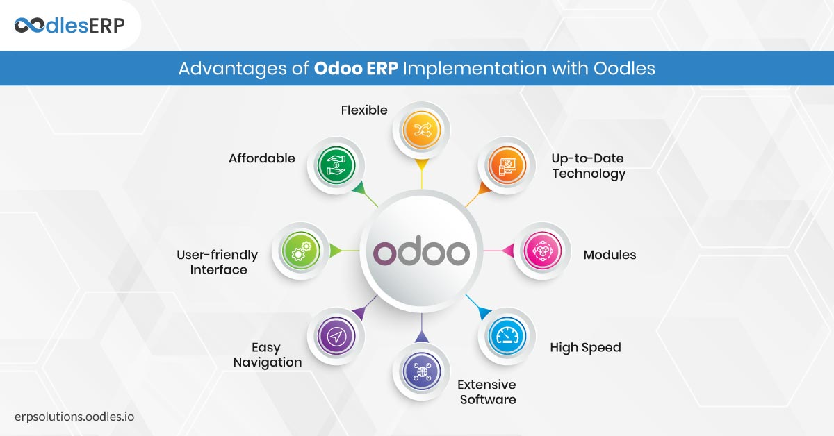 Odoo ERP Implementation