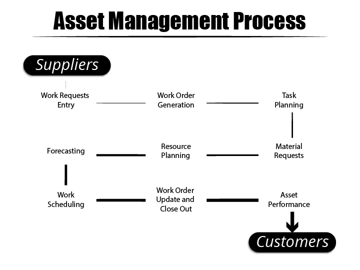 Inventory and Asset Management