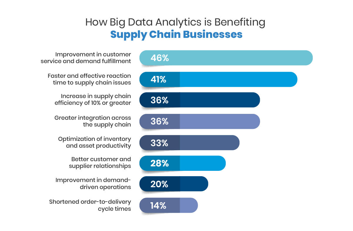 big data in supply chain management