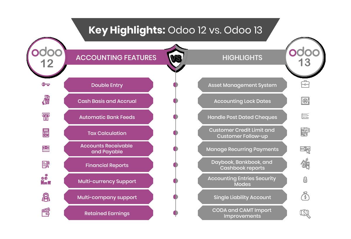 Odoo 13 Accounting