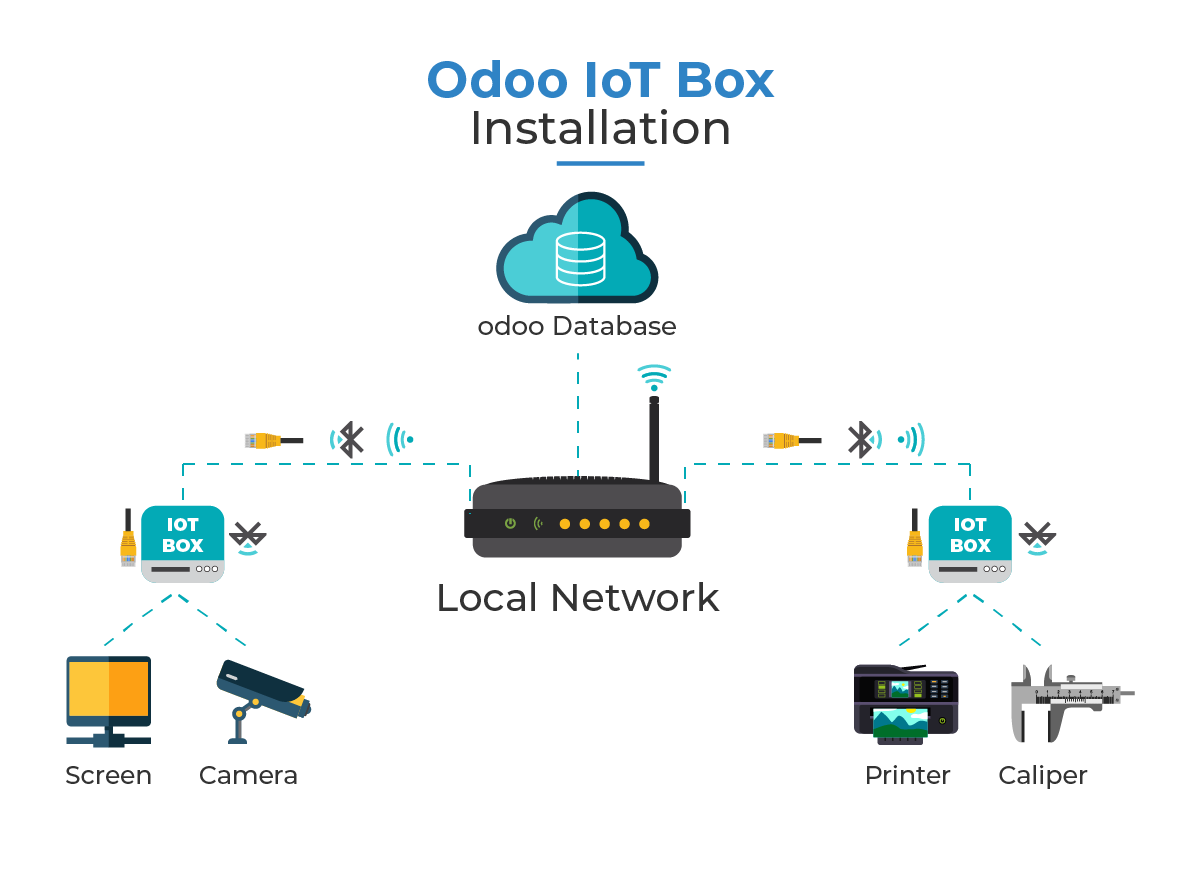 Odoo IoT Box