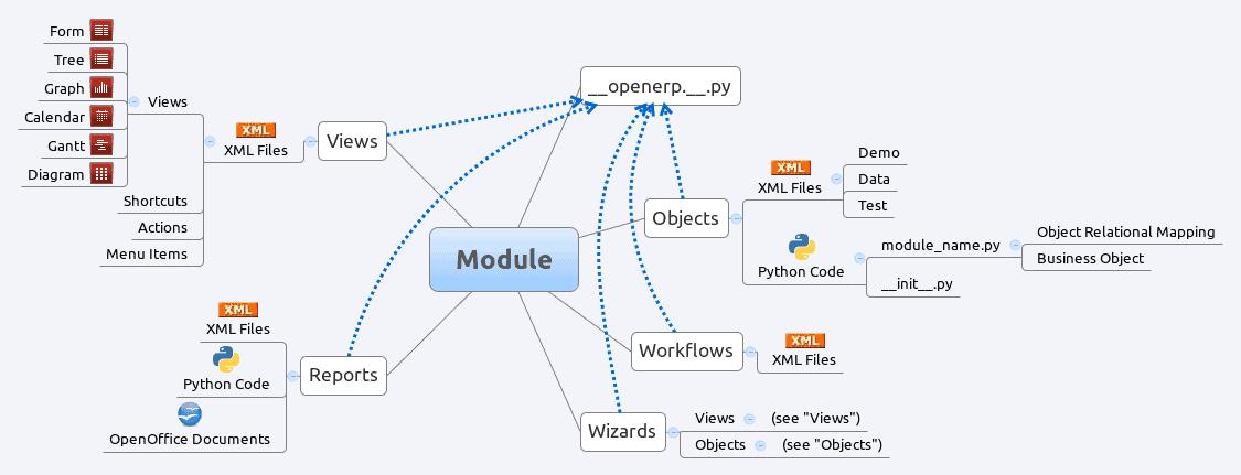 Odoo Module Structure: