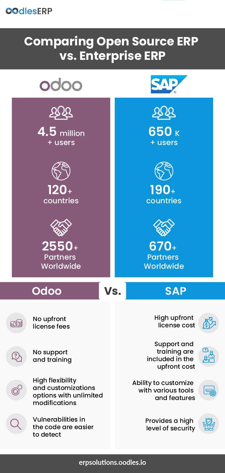 Open Source ERP vs Enterprise ERP