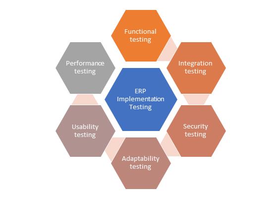 Test ERP