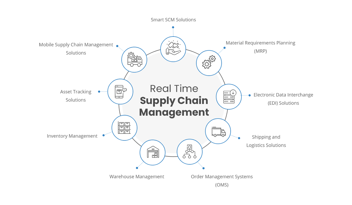 real-time supply chain management visibility